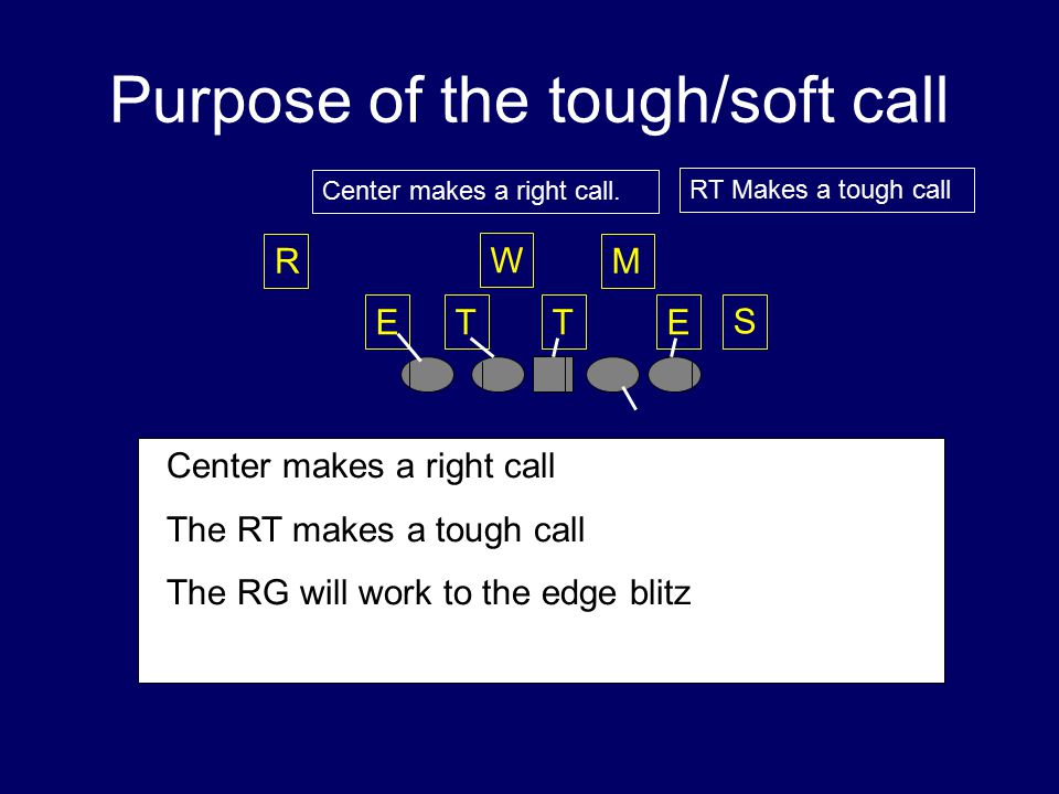 Purpose of the tough/soft call TTEE W M S R  Center makes a right call  The RT makes a tough call  The RG will work to the edge blitz RT Makes a tough call Center makes a right call.