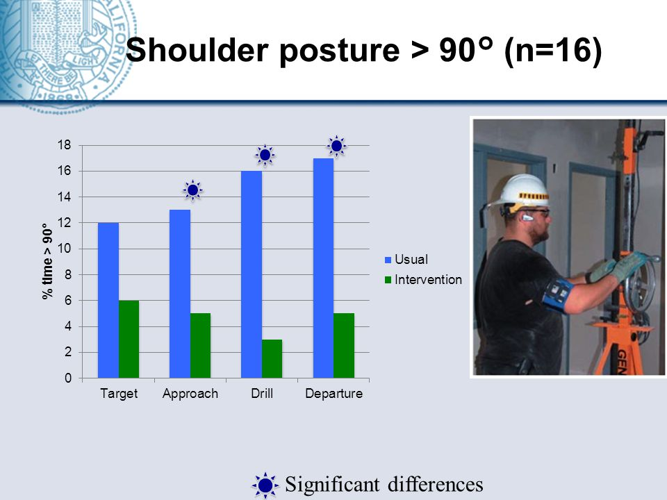 Shoulder posture > 90° (n=16) Significant differences
