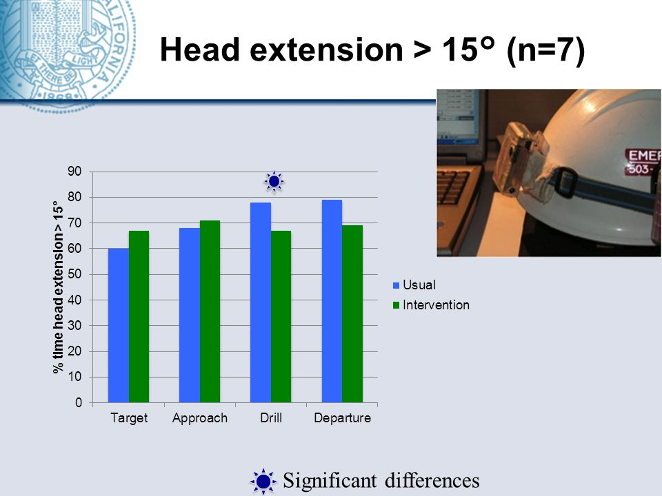 Head extension > 15° (n=7) Significant differences