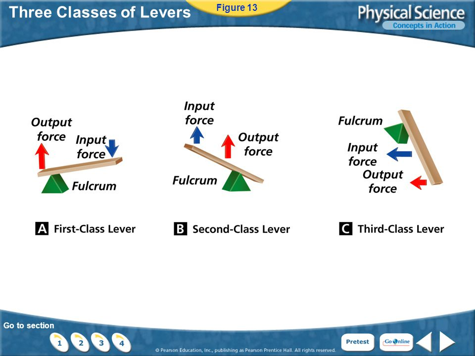 Go to section Three Classes of Levers Figure 13