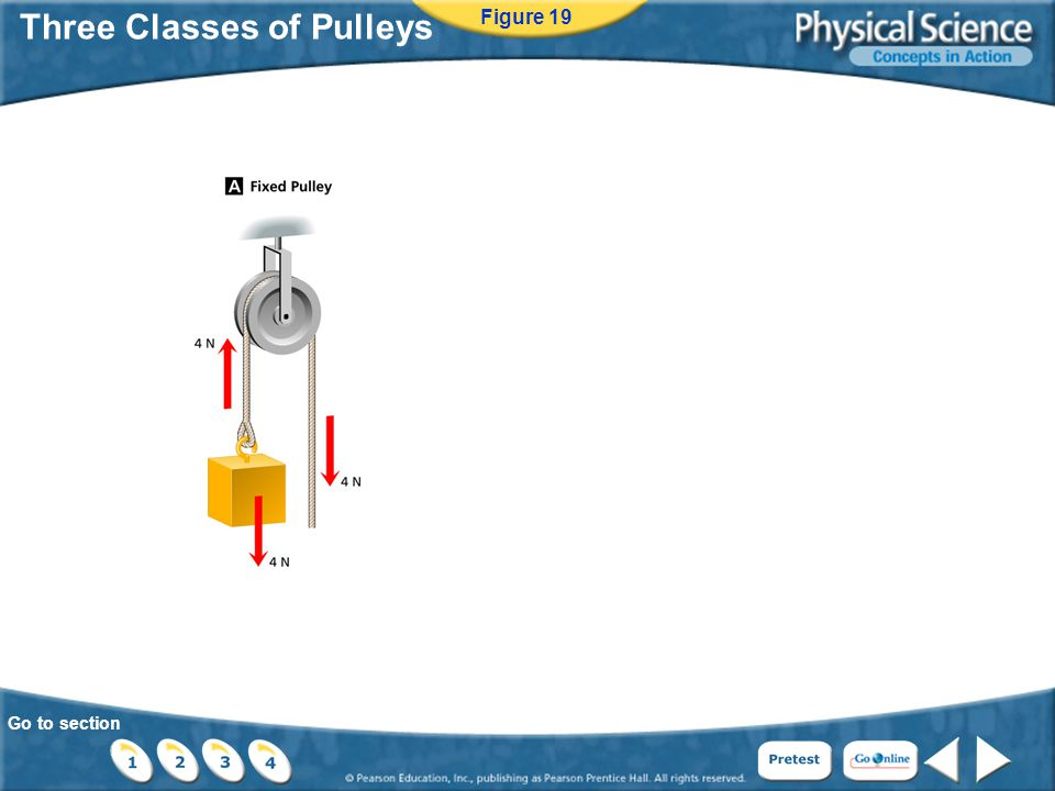 Go to section Three Classes of Pulleys Figure 19
