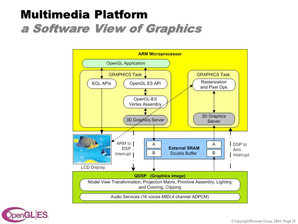 © Copyright Khronos Group, 2004 - Page 30 Multimedia Platform a Software View of Graphics