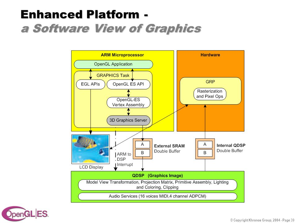 © Copyright Khronos Group, 2004 - Page 39 Enhanced Platform - a Software View of Graphics