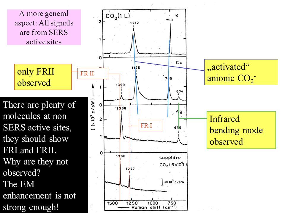 "FR II FR I only FRII observed ""activated anionic CO 2 - Infrared bending mode observed A more general aspect: All signals are from SERS active sites There are plenty of molecules at non SERS active sites, they should show FRI and FRII."
