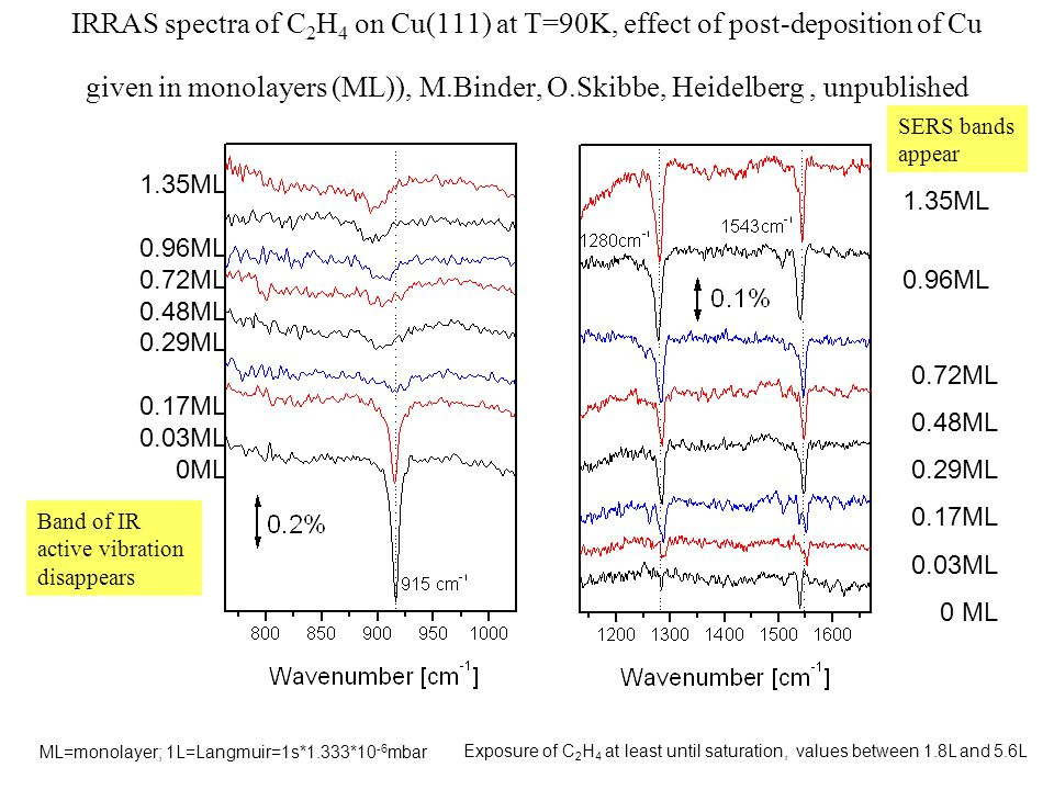 IRRAS spectra of C 2 H 4 on Cu(111) at T=90K, effect of post-deposition of Cu given in monolayers (ML)), M.Binder, O.Skibbe, Heidelberg, unpublished 1.35ML 0.96ML 0.72ML 0.48ML 0.29ML 0.17ML 0.03ML 0 ML 1.35ML 0.96ML 0.72ML 0.48ML 0.29ML 0.17ML 0.03ML 0ML ML=monolayer; 1L=Langmuir=1s*1.333*10 -6 mbar Exposure of C 2 H 4 at least until saturation, values between 1.8L and 5.6L Band of IR active vibration disappears SERS bands appear