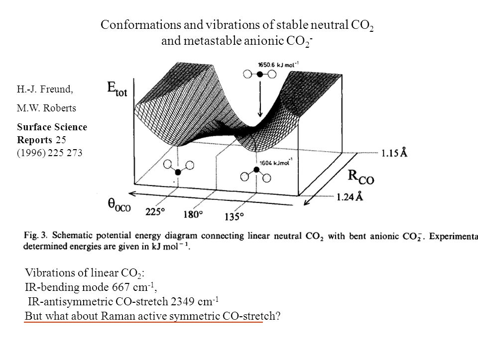 Conformations and vibrations of stable neutral CO 2 and metastable anionic CO 2 - H.-J.
