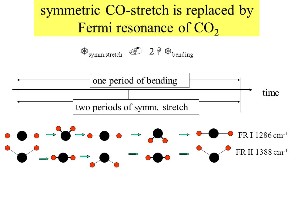 symmetric CO-stretch is replaced by Fermi resonance of CO 2 FR II 1388 cm -1 FR I 1286 cm -1 time one period of bending two periods of symm.