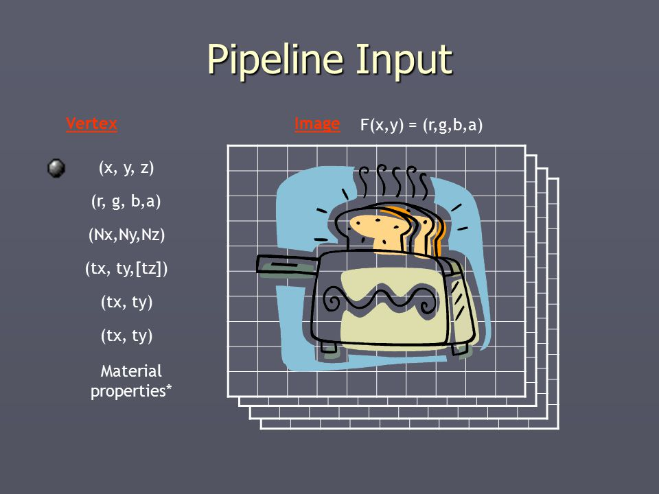 Pipeline Input (x, y, z) (r, g, b,a) (Nx,Ny,Nz) (tx, ty,[tz]) (tx, ty) VertexImage F(x,y) = (r,g,b,a) Material properties*