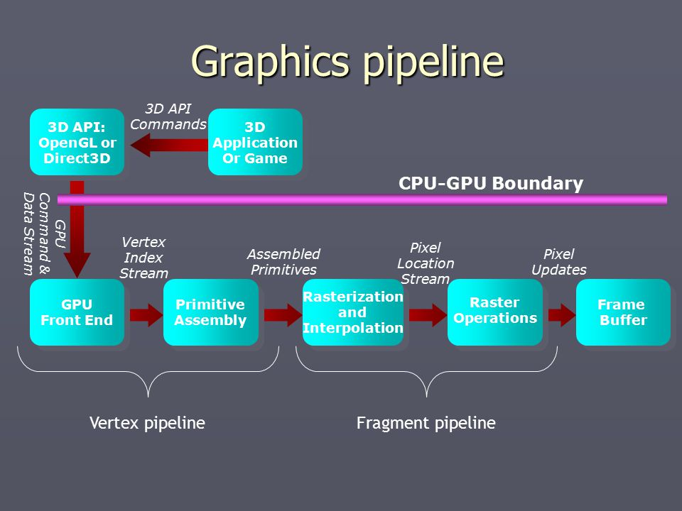 Graphics pipeline Graphics pipeline Vertex Index Stream 3D API Commands Assembled Primitives Pixel Updates Pixel Location Stream GPU Front End GPU Front End Primitive Assembly Primitive Assembly Frame Buffer Frame Buffer Raster Operations Rasterization and Interpolation 3D API: OpenGL or Direct3D 3D API: OpenGL or Direct3D 3D Application Or Game 3D Application Or Game GPU Command & Data Stream CPU-GPU Boundary Vertex pipelineFragment pipeline