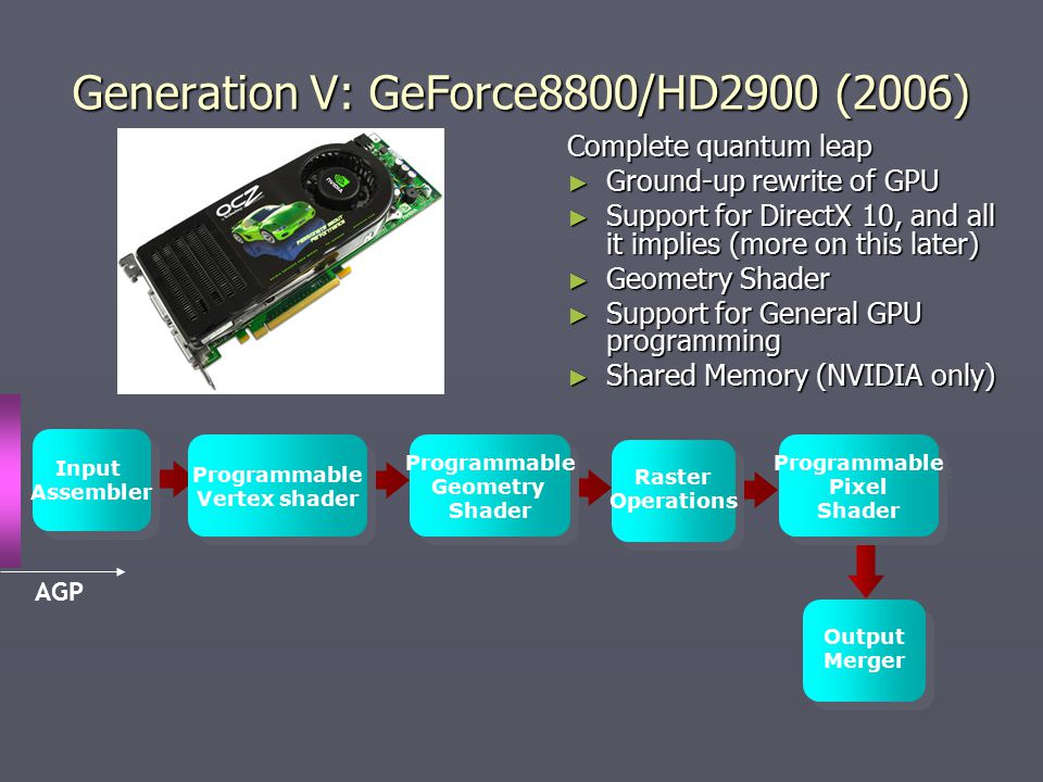 Generation V: GeForce8800/HD2900 (2006) Complete quantum leap ► Ground-up rewrite of GPU ► Support for DirectX 10, and all it implies (more on this later) ► Geometry Shader ► Support for General GPU programming ► Shared Memory (NVIDIA only) Input Assembler Input Assembler Programmable Pixel Shader Programmable Pixel Shader Raster Operations Programmable Geometry Shader AGP Programmable Vertex shader Programmable Vertex shader Output Merger