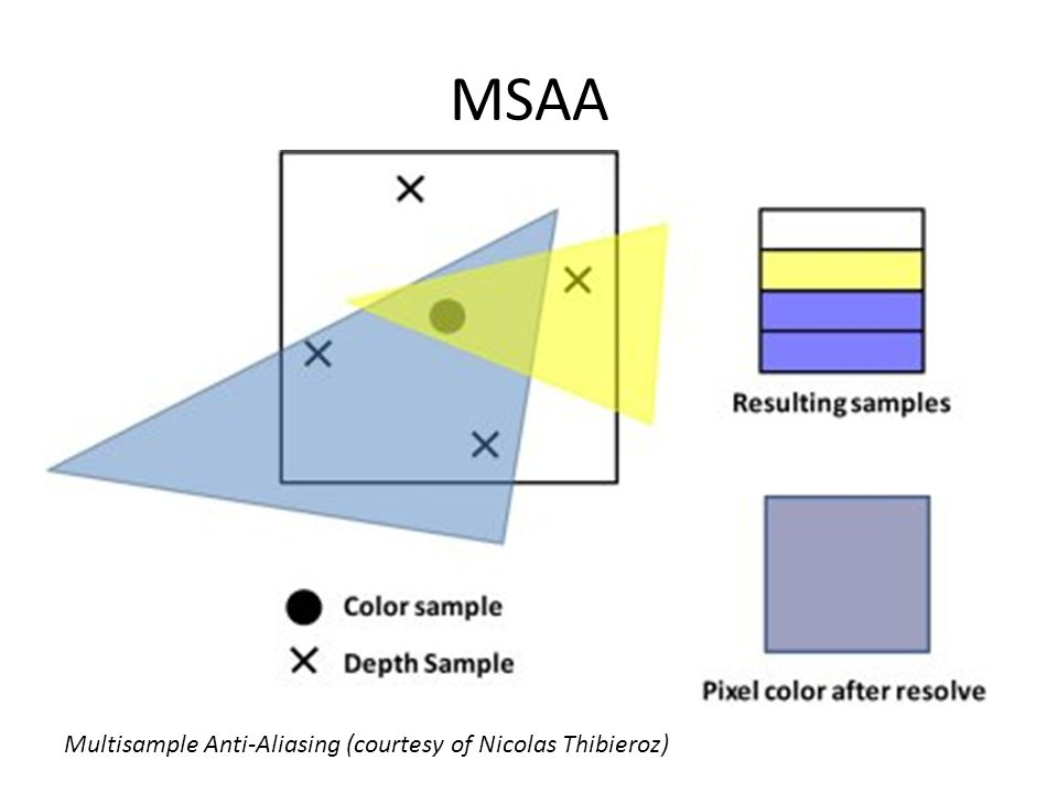 MSAA Multisample Anti-Aliasing (courtesy of Nicolas Thibieroz)
