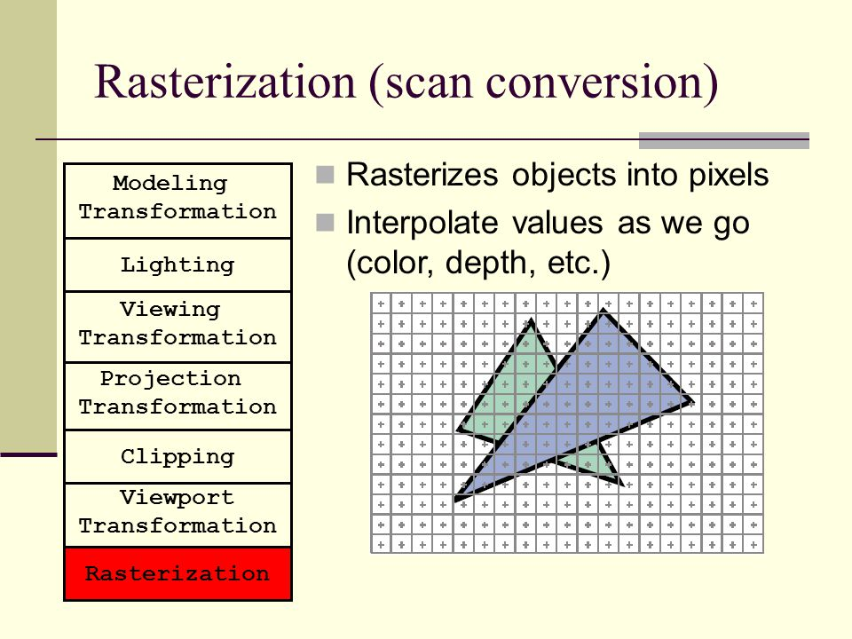 Rasterization (scan conversion) Rasterizes objects into pixels Interpolate values as we go (color, depth, etc.) Modeling Transformation Lighting Viewi