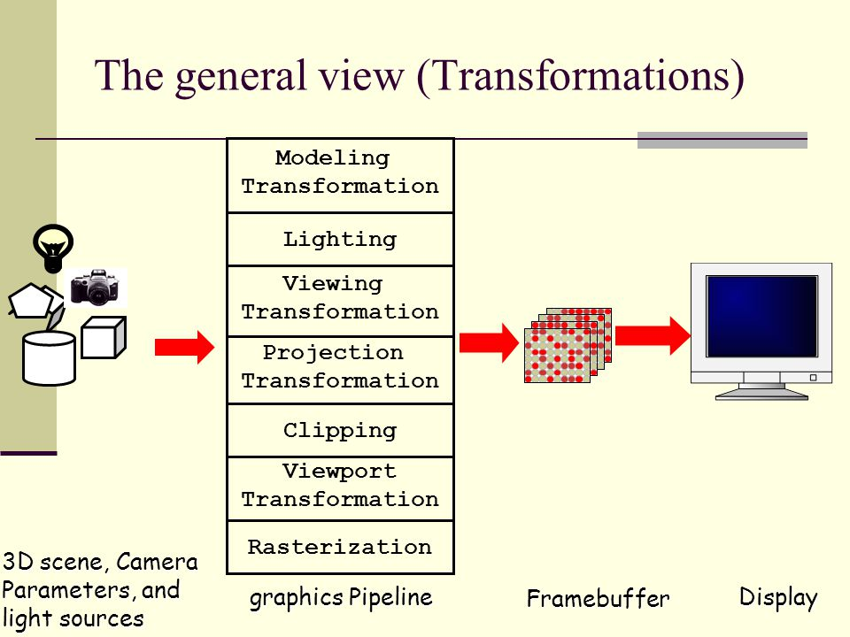 Input and output of the graphics pipeline Input: Geometric model Objects Light sources geometry and transformations Lighting model Description of light and object properties Camera model Eye position, viewing volume Viewport model Pixel grid onto which the view window is mapped Output: Colors suitable for framebuffer display