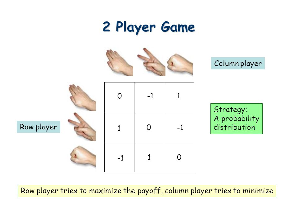 2 Player Game A(i,j) Row player Column player Strategy: A probability distribution You have to decide your strategy first.