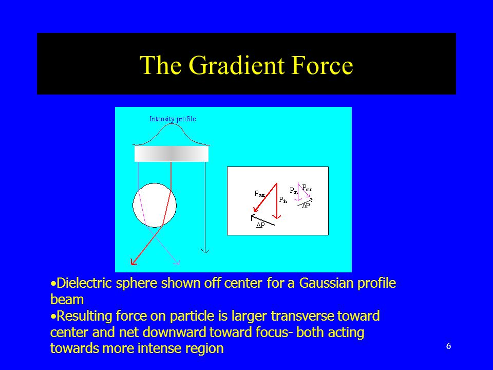 6 The Gradient Force Dielectric sphere shown off center for a Gaussian profile beam Resulting force on particle is larger transverse toward center and net downward toward focus- both acting towards more intense region