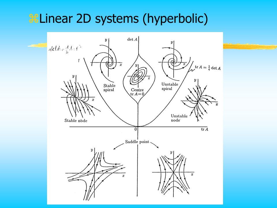 zLinear 2D systems (hyperbolic)