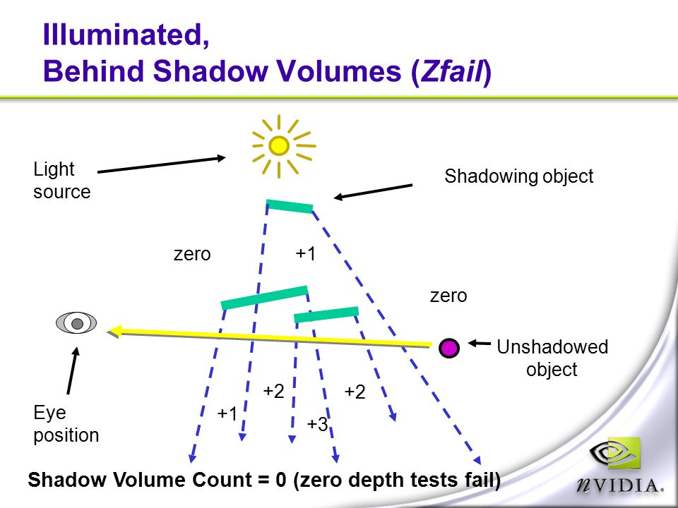 Illuminated, Behind Shadow Volumes (Zfail) Shadowing object Light source Eye position zero +1 +2 +3 Unshadowed object Shadow Volume Count = 0 (zero de
