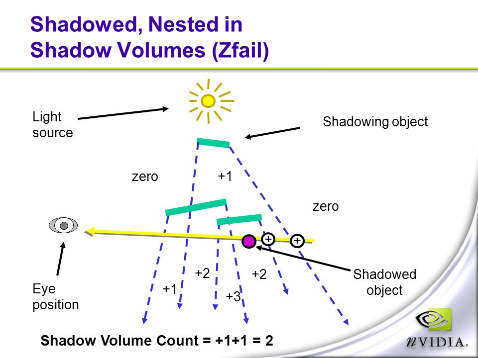 Shadowed, Nested in Shadow Volumes (Zfail) Shadowing object Light source Eye position zero +1 +2 +3 Shadow Volume Count = +1+1 = 2 + + Shadowed object