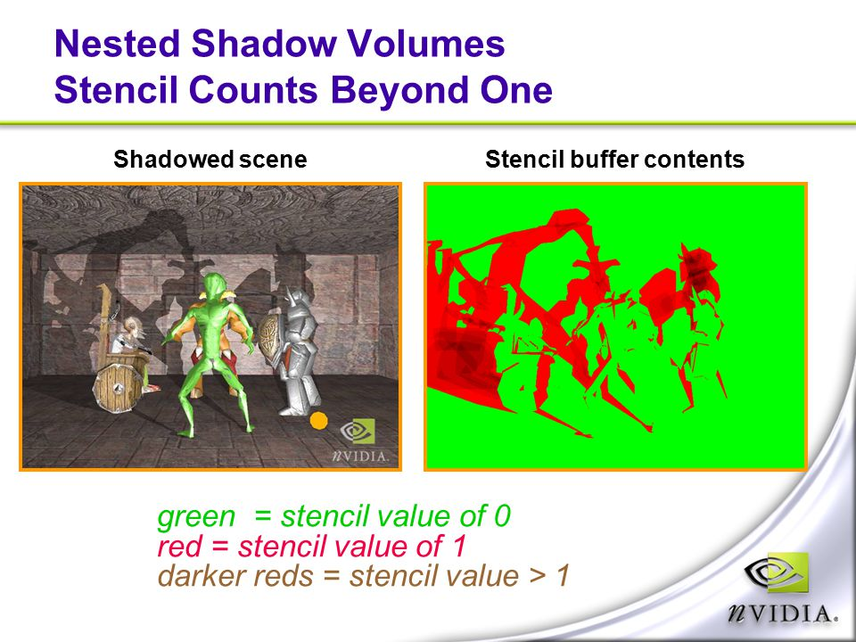 Nested Shadow Volumes Stencil Counts Beyond One Shadowed sceneStencil buffer contents green = stencil value of 0 red = stencil value of 1 darker reds