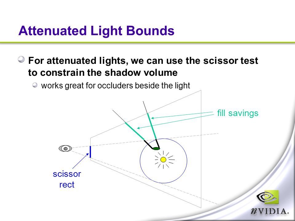 Attenuated Light Bounds For attenuated lights, we can use the scissor test to constrain the shadow volume works great for occluders beside the light s