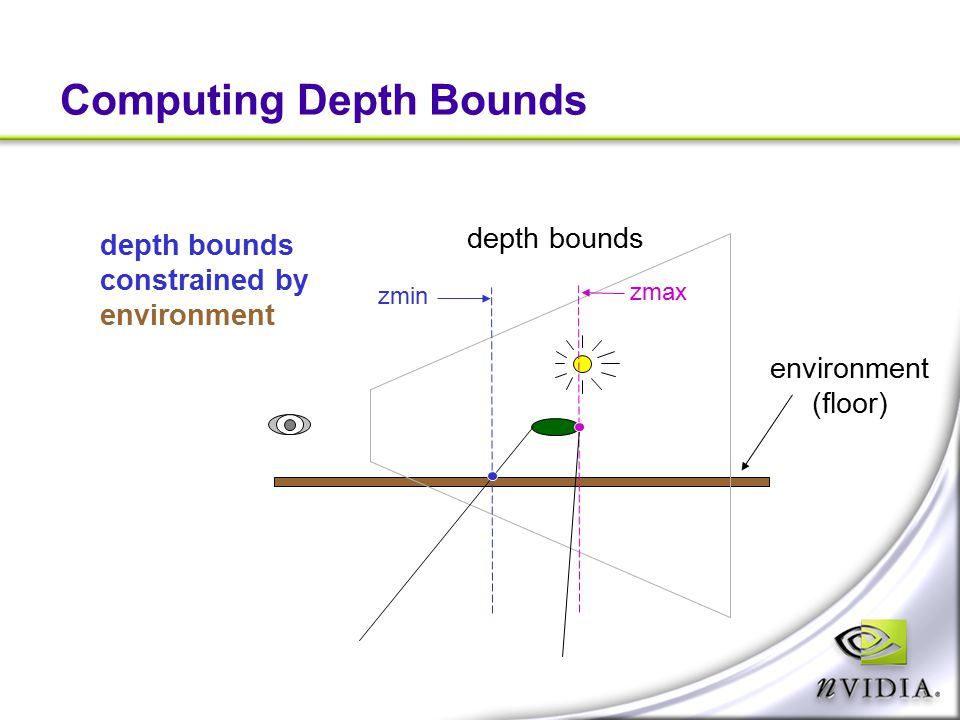 Computing Depth Bounds depth bounds zmax zmin depth bounds constrained by environment (floor)