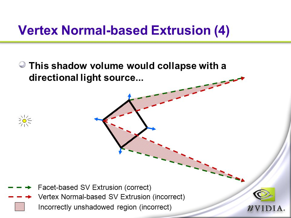 Vertex Normal-based Extrusion (4) This shadow volume would collapse with a directional light source... Facet-based SV Extrusion (correct) Vertex Norma