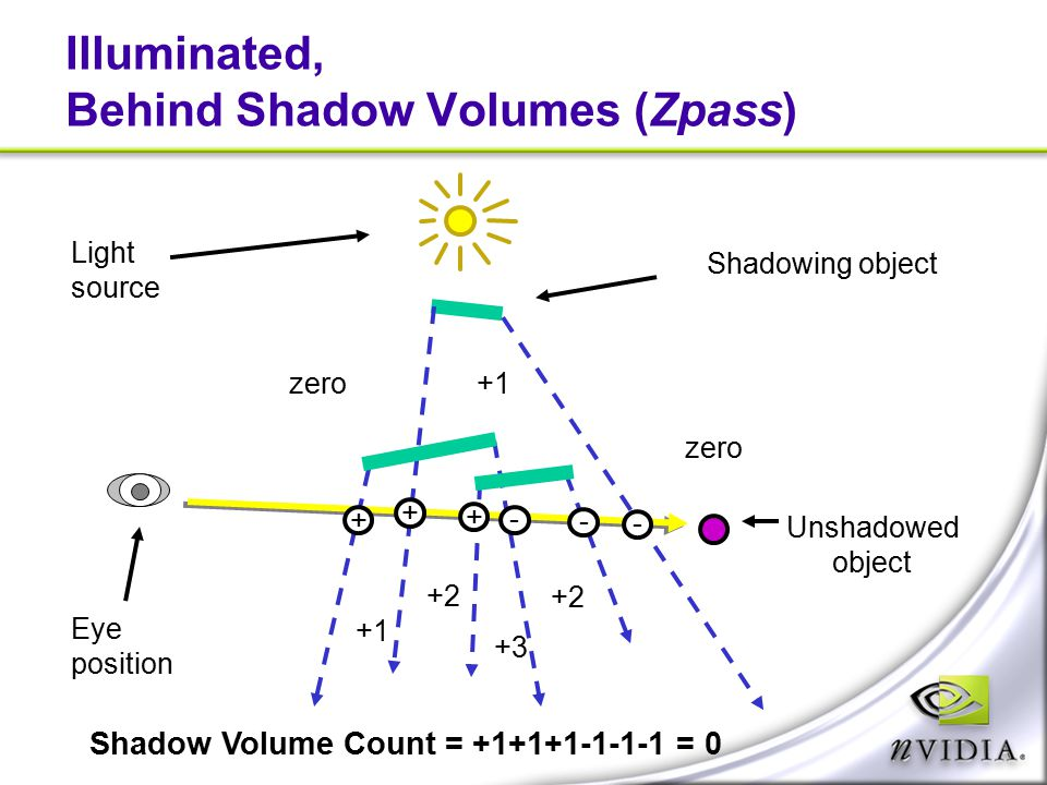Illuminated, Behind Shadow Volumes (Zpass) Shadowing object Light source Eye position zero +1 +2 +3 Unshadowed object + - - - + + Shadow Volume Count