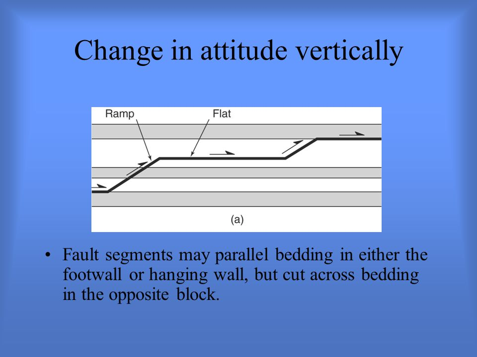 Change in attitude vertically Fault segments may parallel bedding in either the footwall or hanging wall, but cut across bedding in the opposite block.