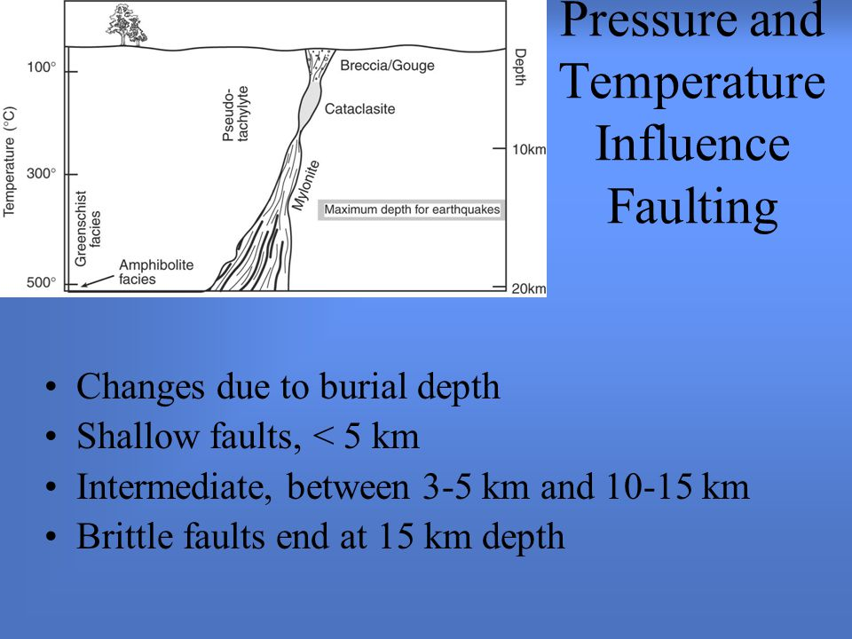 Pressure and Temperature Influence Faulting Changes due to burial depth Shallow faults, < 5 km Intermediate, between 3-5 km and 10-15 km Brittle faults end at 15 km depth