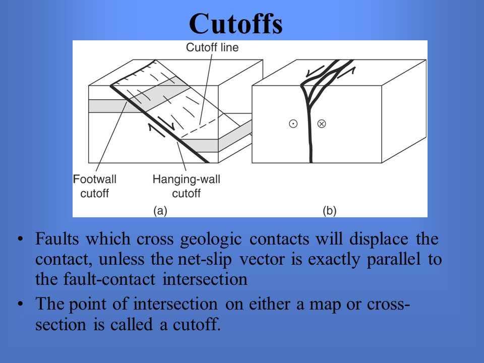 Cutoffs Faults which cross geologic contacts will displace the contact, unless the net-slip vector is exactly parallel to the fault-contact intersection The point of intersection on either a map or cross- section is called a cutoff.