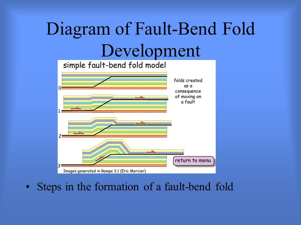 Diagram of Fault-Bend Fold Development Steps in the formation of a fault-bend fold