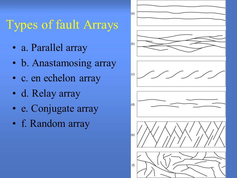 Types of fault Arrays a.Parallel array b. Anastamosing array c.