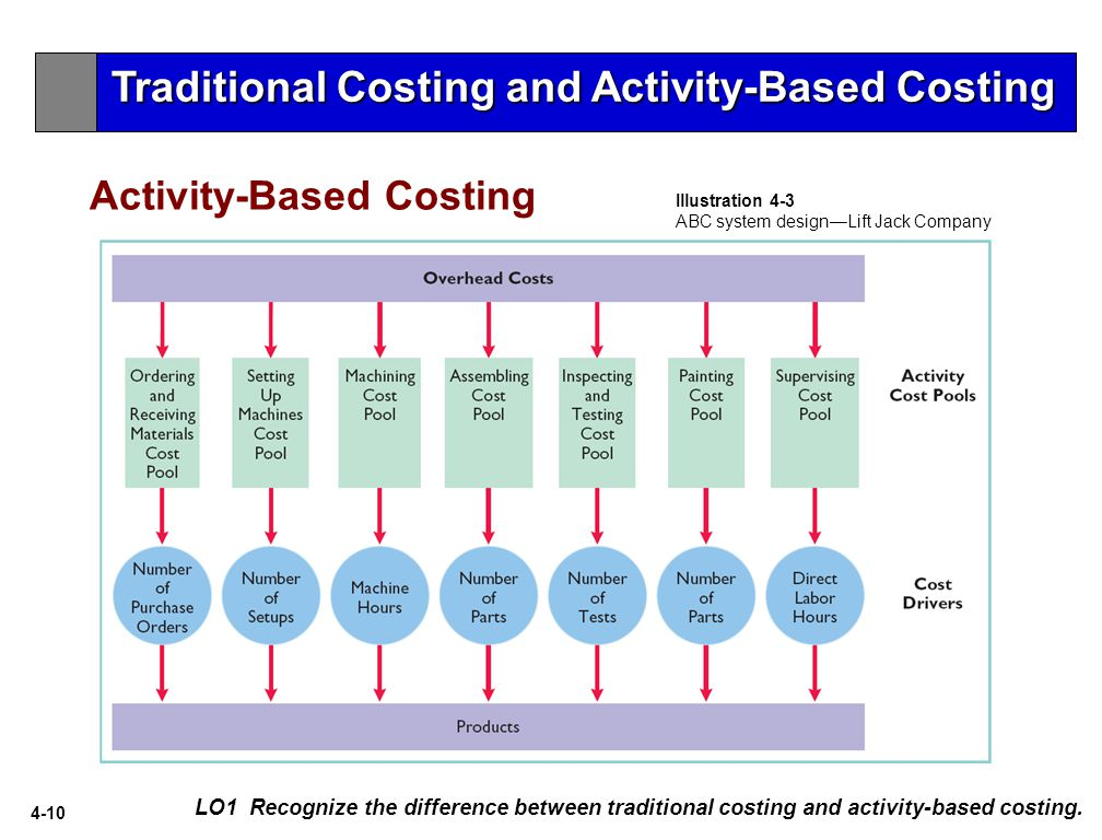 4-10 Activity-Based Costing LO1 Recognize the difference between traditional costing and activity-based costing.