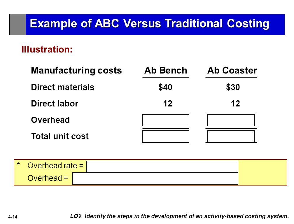 4-14 * Overhead rate = $900,000/30,000 DLH = $30 per DLH Overhead = ($30 X 1 hr.