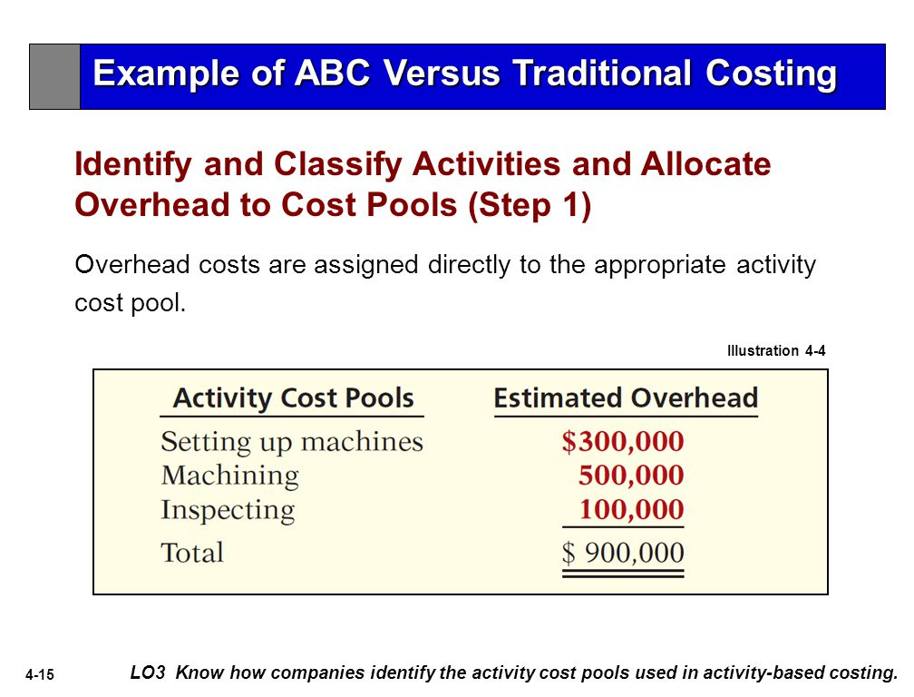 4-15 Identify and Classify Activities and Allocate Overhead to Cost Pools (Step 1) LO3 Know how companies identify the activity cost pools used in activity-based costing.