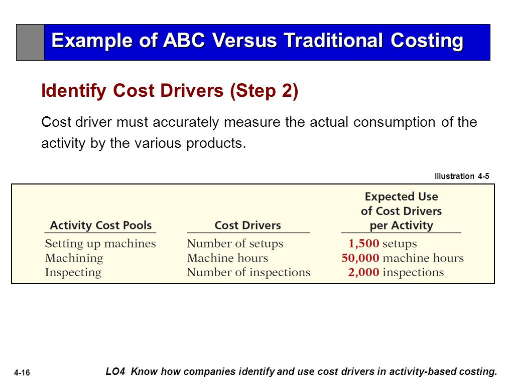 4-16 Identify Cost Drivers (Step 2) LO4 Know how companies identify and use cost drivers in activity-based costing.