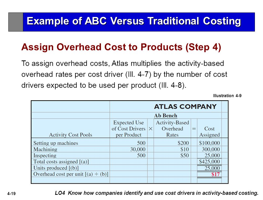 4-19 Assign Overhead Cost to Products (Step 4) LO4 Know how companies identify and use cost drivers in activity-based costing.
