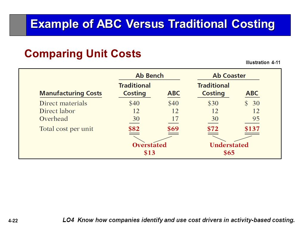 4-22 LO4 Know how companies identify and use cost drivers in activity-based costing.
