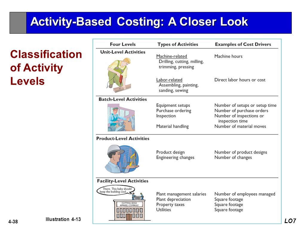 4-38 Classification of Activity Levels LO7 Illustration 4-13 Activity-Based Costing: A Closer Look