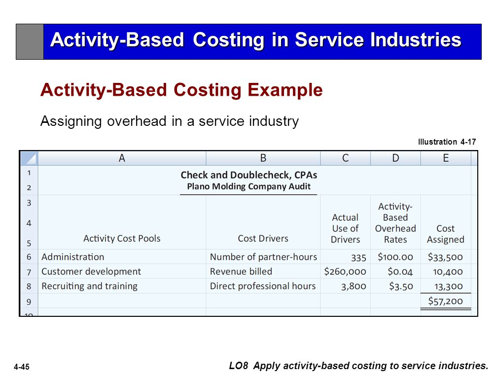 4-45 Activity-Based Costing Example LO8 Apply activity-based costing to service industries.