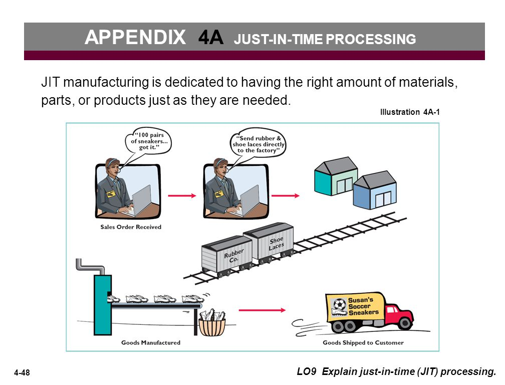 4-48 JIT manufacturing is dedicated to having the right amount of materials, parts, or products just as they are needed..