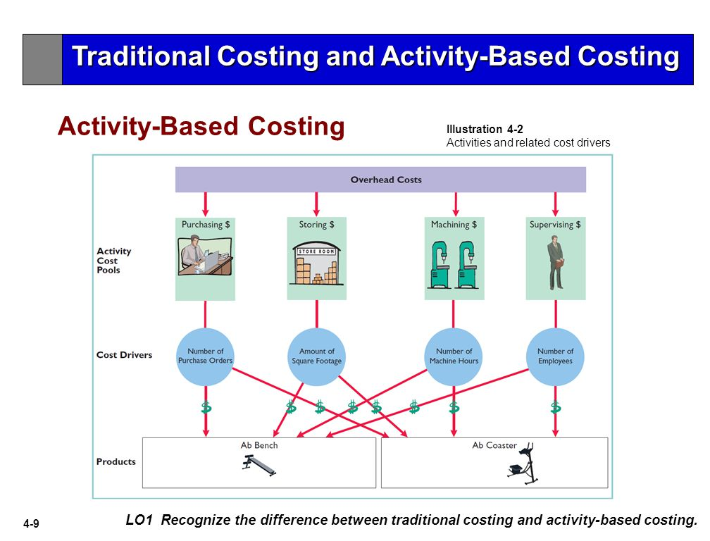 4-9 Activity-Based Costing LO1 Recognize the difference between traditional costing and activity-based costing.
