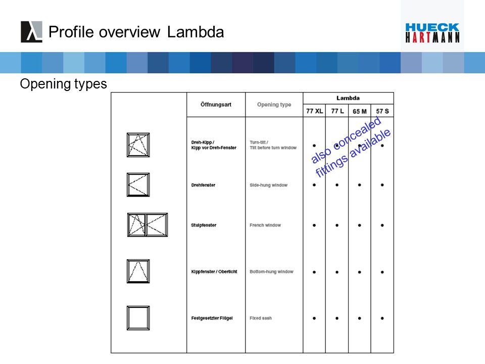 Profile overview Lambda Opening types also concealed fittings available