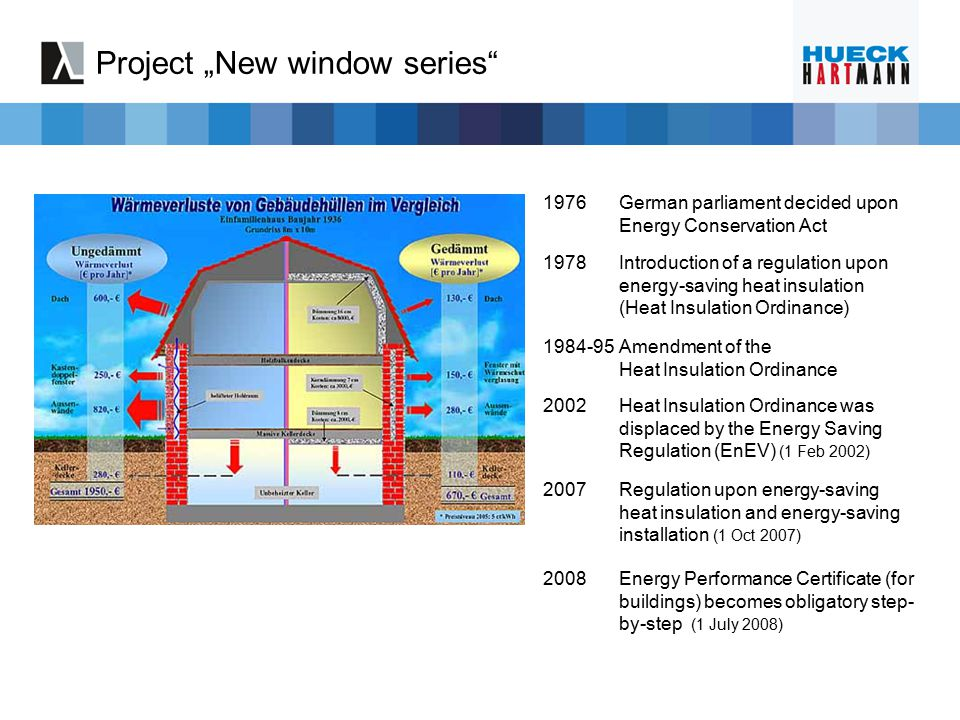 "Project ""New window series"" 1976German parliament decided upon Energy Conservation Act 1978Introduction of a regulation upon energy-saving heat insula"