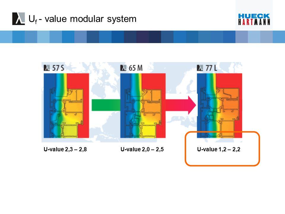 U f - value modular system U-value 2,3 – 2,8U-value 2,0 – 2,5U-value 1,2 – 2,2