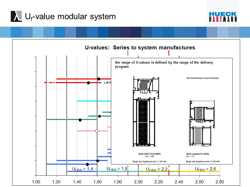 U f -value modular system U f - value: series from fabricator U-values: Series to system manufactures Serie72E Serie 1.0 Lambda 77 L ohne E. Lambda 65