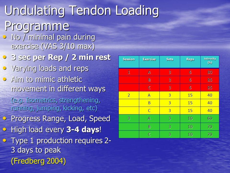 Undulating Tendon Loading Programme No / minimal pain during exercise (VAS 3/10 max) No / minimal pain during exercise (VAS 3/10 max) 3 sec per Rep /