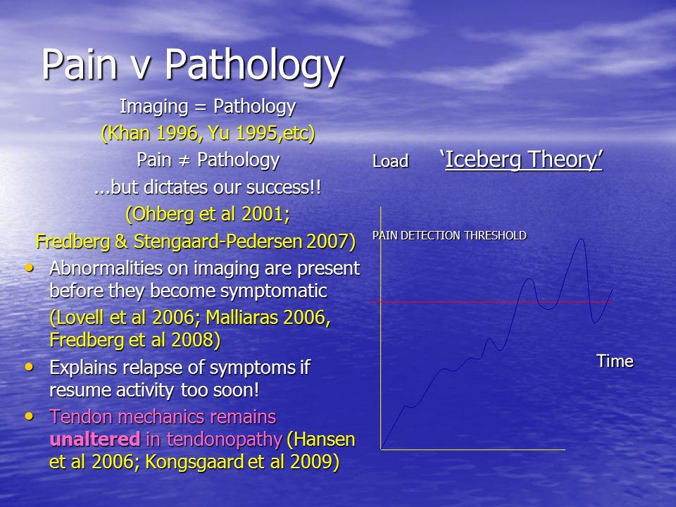 Pain v Pathology Imaging = Pathology (Khan 1996, Yu 1995,etc) Pain ≠ Pathology...but dictates our success!! (Ohberg et al 2001; Fredberg & Stengaard-P