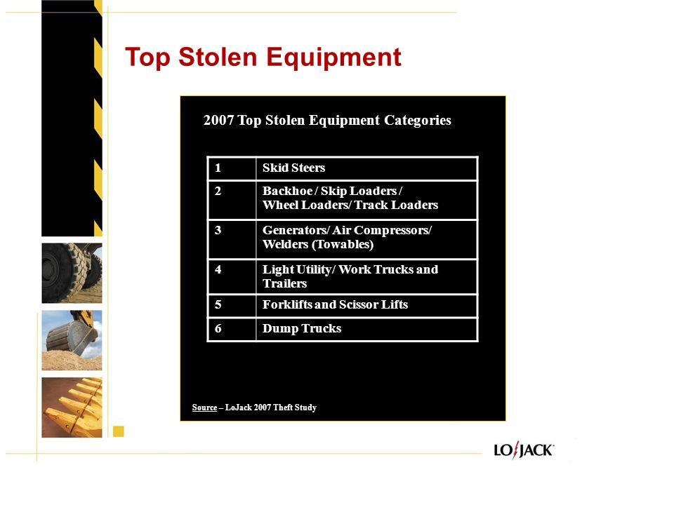 Top Stolen Equipment 2007 Top Stolen Equipment Categories 1Skid Steers 2Backhoe / Skip Loaders / Wheel Loaders/ Track Loaders 3Generators/ Air Compressors/ Welders (Towables) 4Light Utility/ Work Trucks and Trailers 5Forklifts and Scissor Lifts 6Dump Trucks Source – LoJack 2007 Theft Study