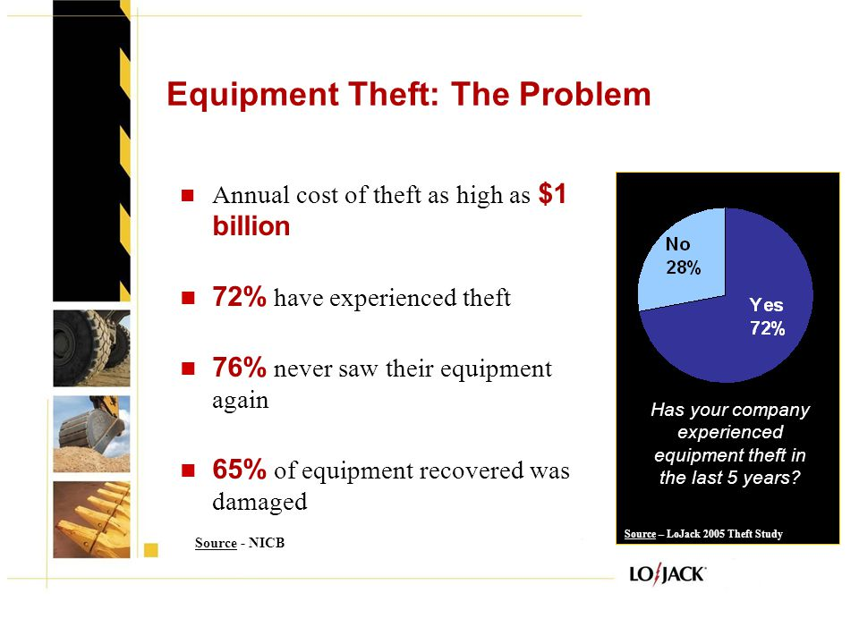 Equipment Theft: The Problem Annual cost of theft as high as $1 billion 72% have experienced theft 76% never saw their equipment again 65% of equipmen
